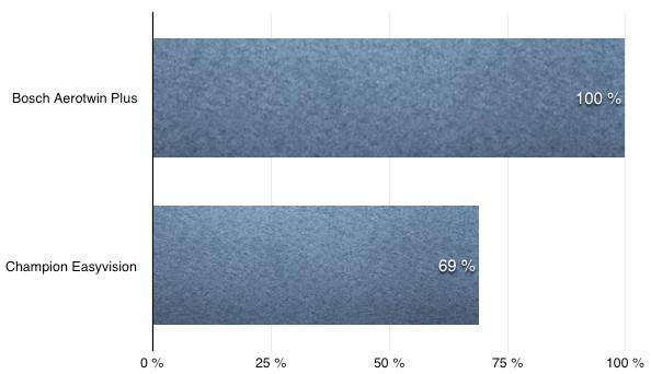 Сравнение цен на дворники на Логан 2 (bayonet arm)